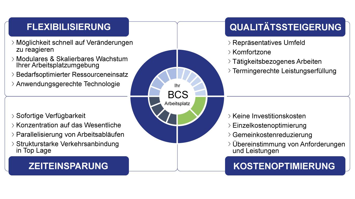 BCS Grafik zu Büroräumen
